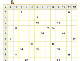 multiplication table of 9